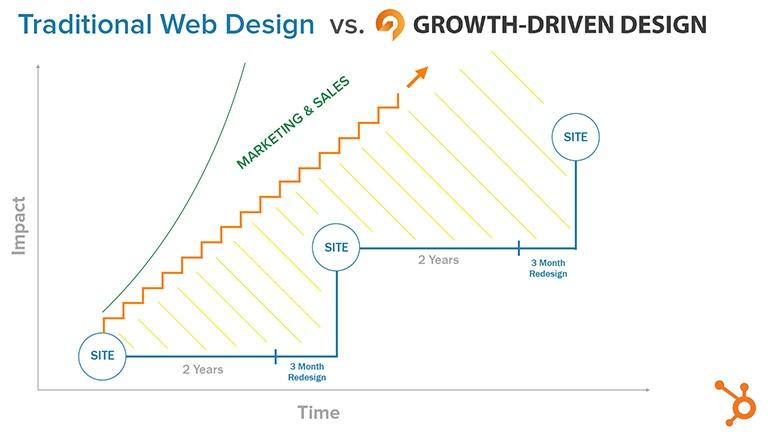 Traditional web design vs growth driven design