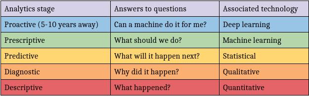 predictive-analytics-hierarchy
