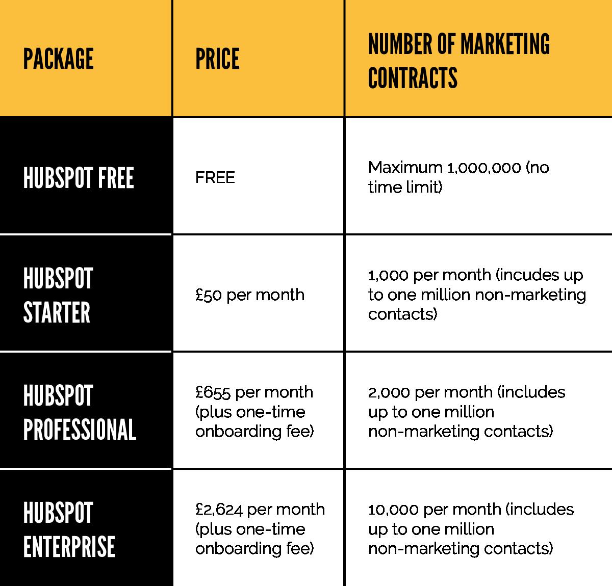 HubSpot pricing General@2x
