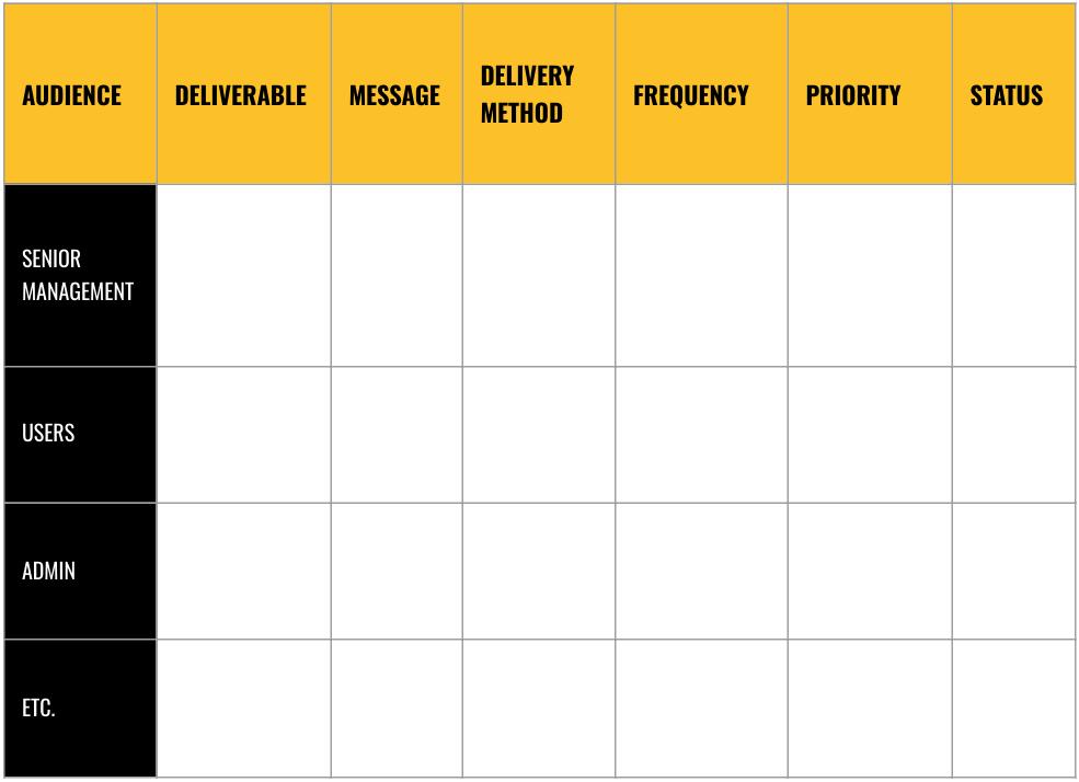 Priorities chart