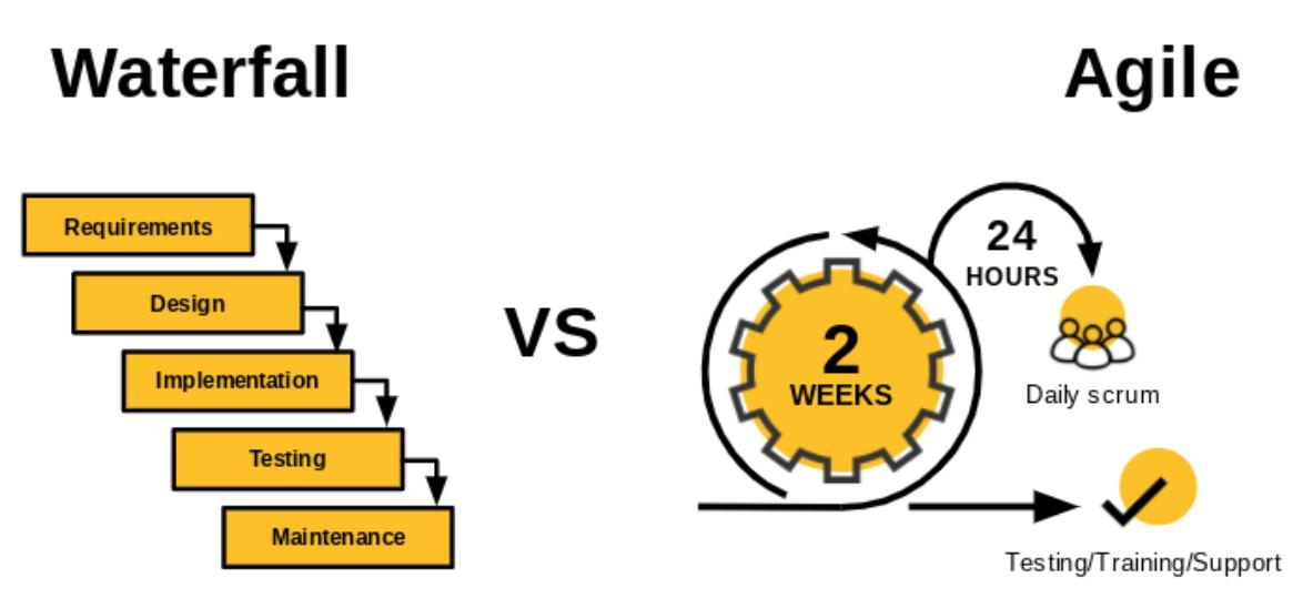Waterfall vs agile comparison