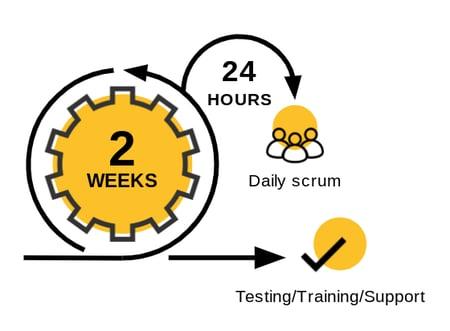 Diagram of an agile development methodology