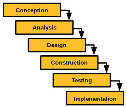 Diagram of a waterfall development methodology