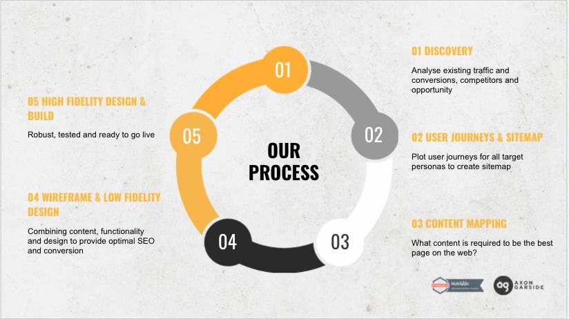 Keyword Strategy Process