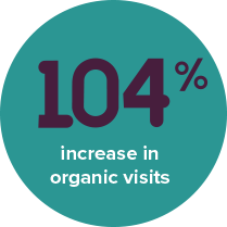 104% increase in organic visits