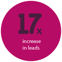 17x Increase in leads