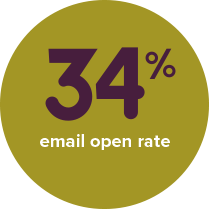 34% email open rate
