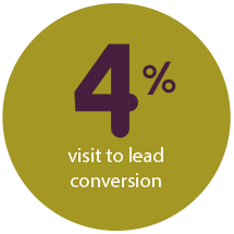 4% Visit to lead conversion